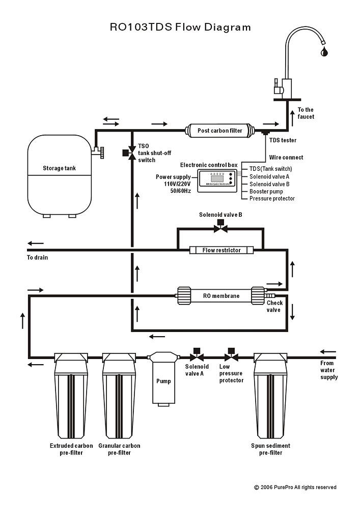 Purepro 174 Ro103tds Flow Diagram