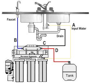 What Is The Procedure Of Carbon Hookup