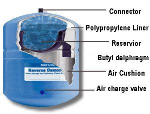 Purepro 174 Reverse Osmosis Water Storage Tank Ro 132